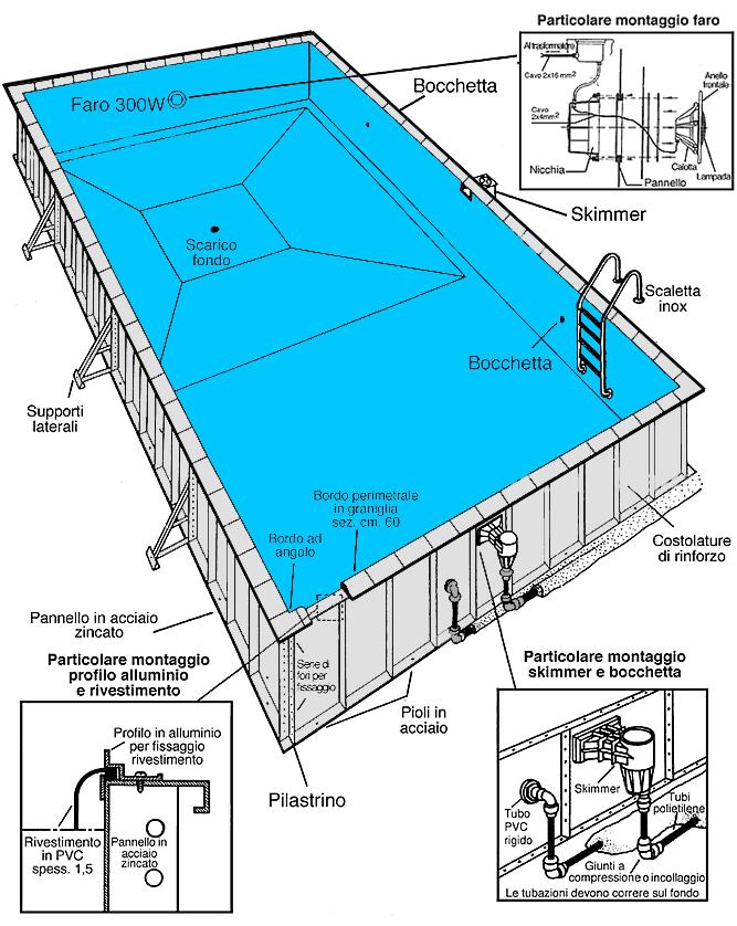 Schema di montaggio piscina interrata in acciaio